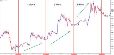 dienos prekybos tendencijos strategija
