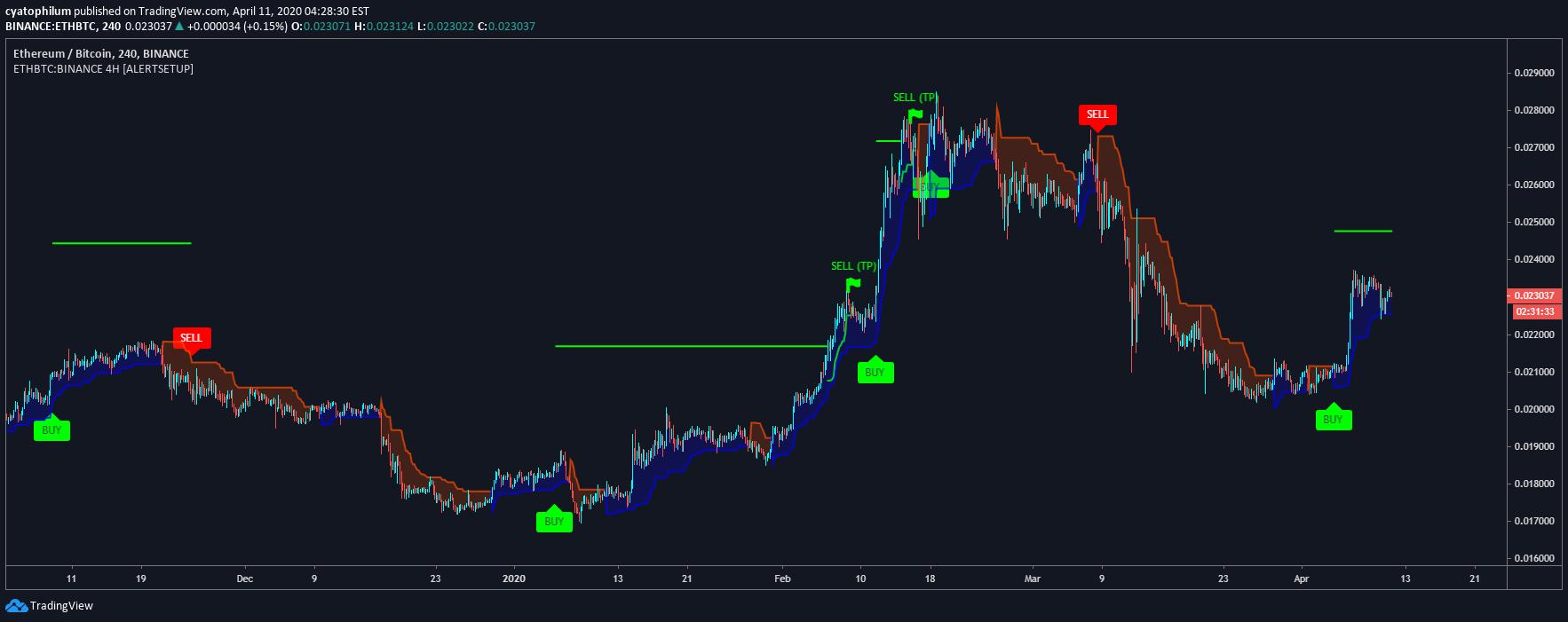 trading bot binance)