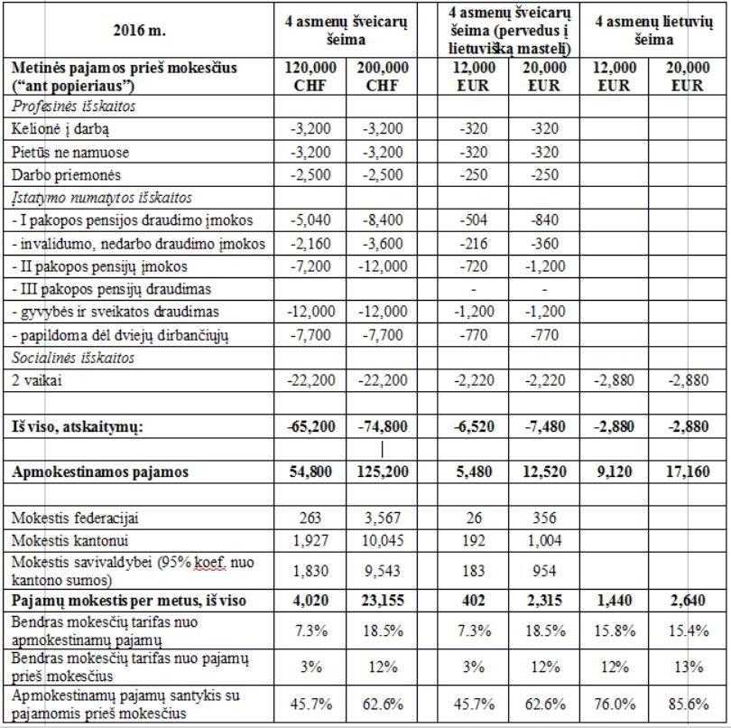 šveicarijos akcijų pasirinkimo mokestis)