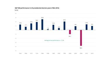 Investavimo į akcijas strategijos JAV prezidento rinkimų metu