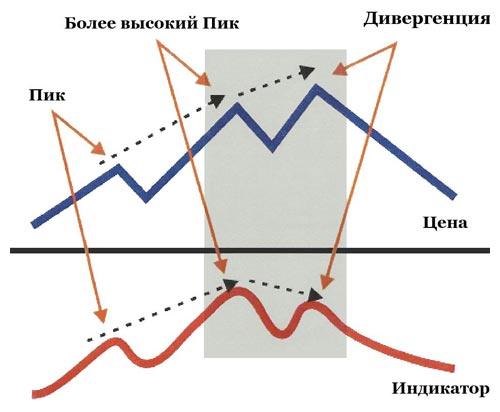 prekybos skirtumų rodikliai