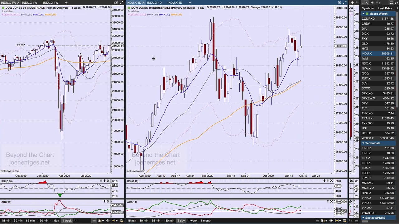 Dow Jones Dvejetainiai Variantai