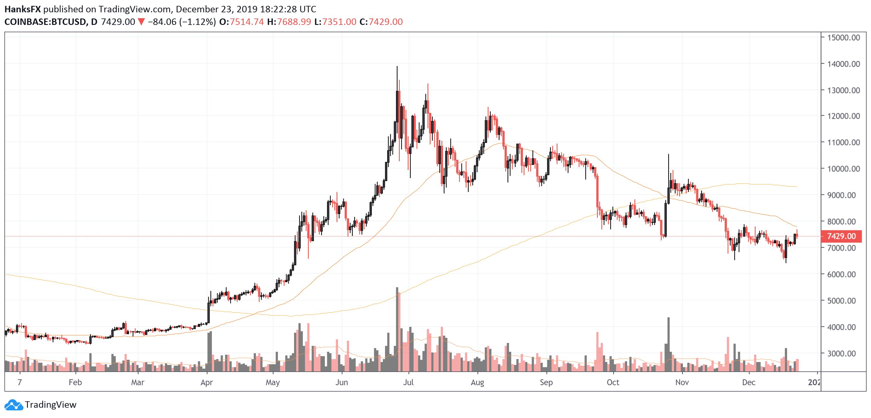 bitcoin usd rate chart)