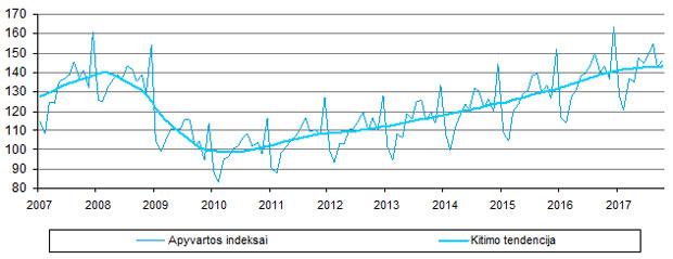 prekybos rodiklių statistika