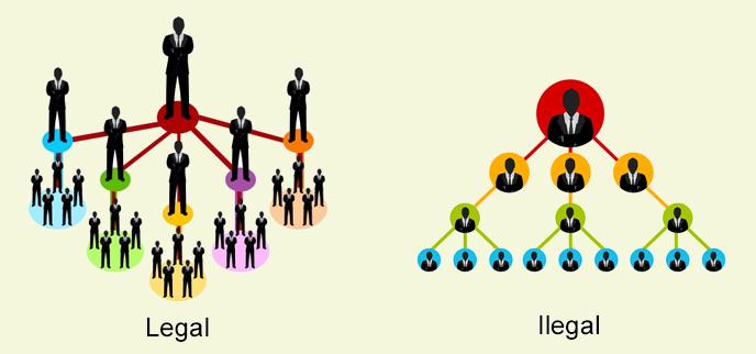 Ar piramidės schema yra nusikaltimas?   🥇Sužinokite, kas tai yra ir kaip ji veikia