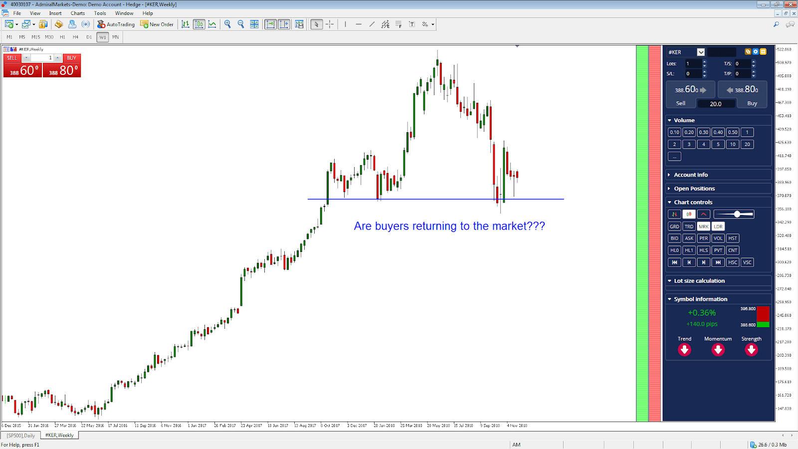 amazon akcijų pasirinkimo pasiūlymas)