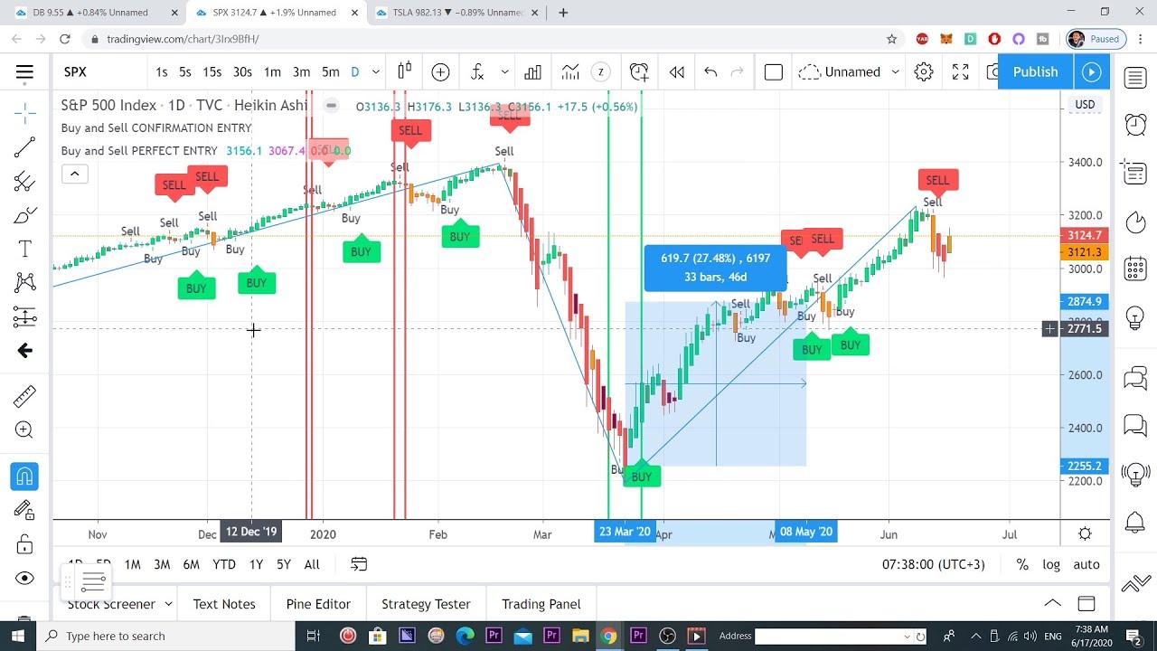 tradingview strategijos pamoka