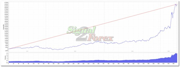 investuoti valiut etf vs atsargos)