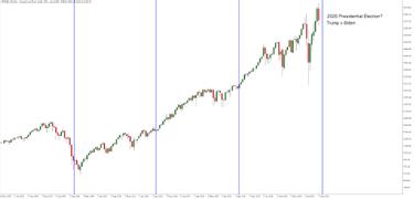 indekso prekybos strategijų akcijų rinka