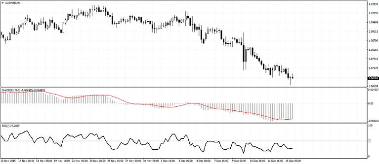 Forex macd divergencijos strategija
