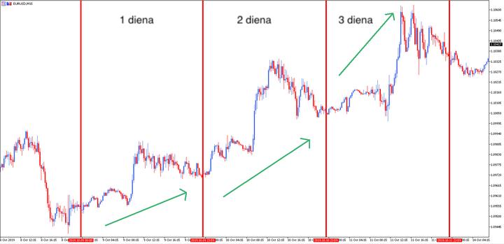 Geriausi rodikliai akcijų prekyba