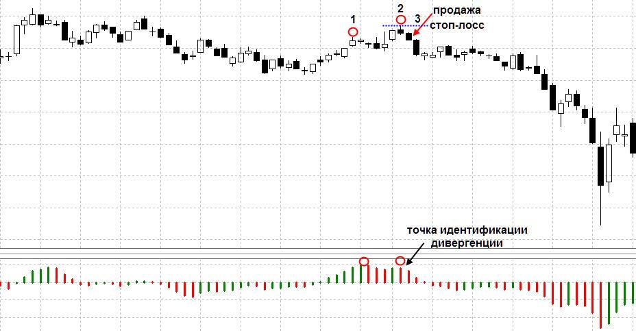 prekybos skirtumų rodikliai)