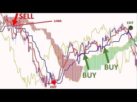 ichimoku dvejetainiai variantai bpt akcijų pasirinkimo sandoriai