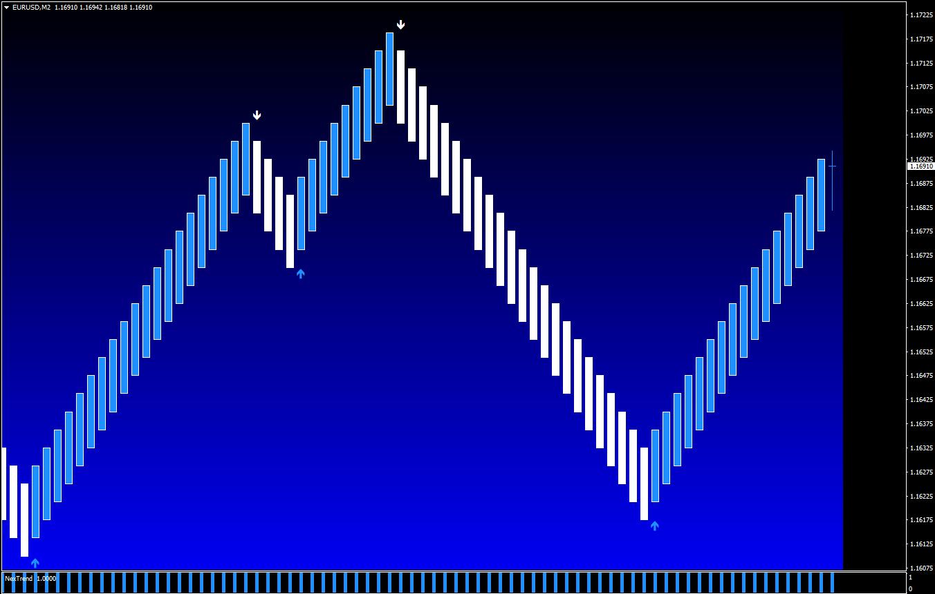 Binariniai Prekybos Signalai Kaip pagauti opciono signalus