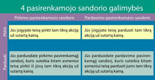 sandoriai vs pasirinkimo sandoriai)