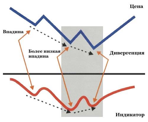 prekybos skirtumų rodikliai prekybos strategija vidutiniškai žemesnė