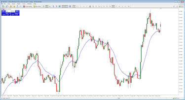 Forex akcijų analizė