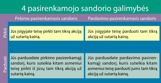 pasirinkimo sandoriai ir akcijų rizika)