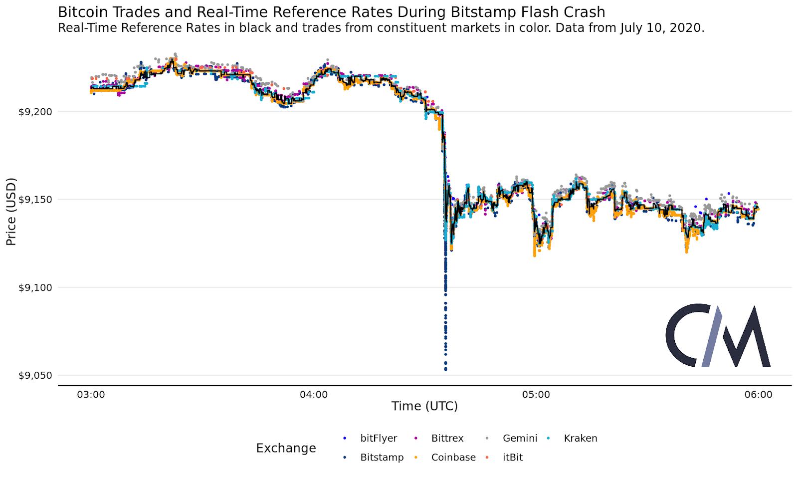 Bitcoin Prekybininko Tarpininkas - Prekybos Bot Bitcoin Katalogas « BTC robotai
