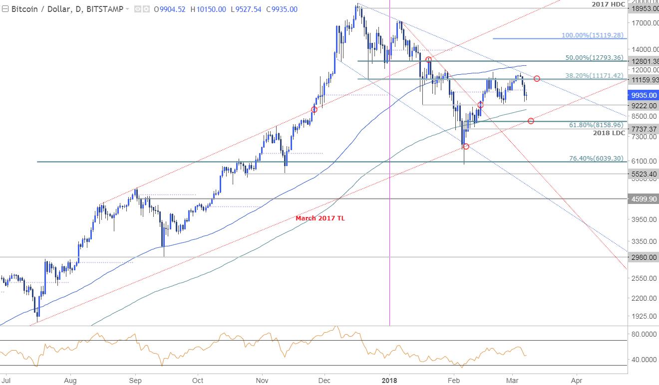Forex euro dolar chart