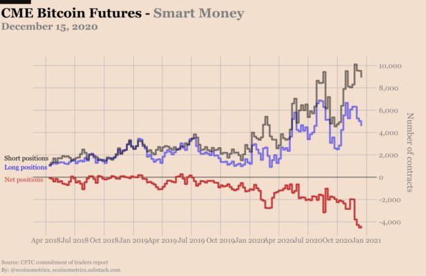 cme bitcoin futures 2021