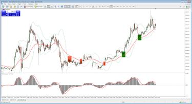 Forex prekybos strategijos kūrimo metodika, Pradinio signalo prekybos strategija