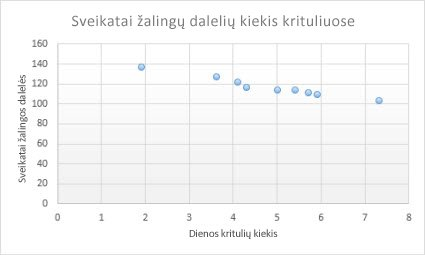 linijinių diagramų prekybos sistema)