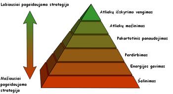 es biologinės įvairovės strategijos wiki)