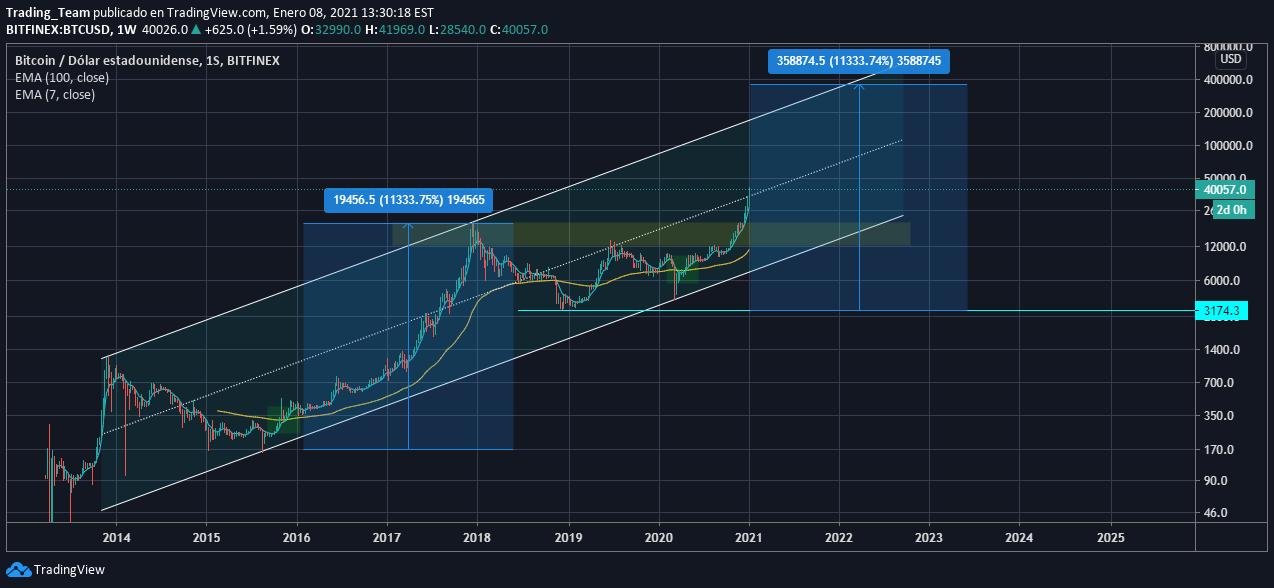 bitcoin atsarg vert 2021 m)