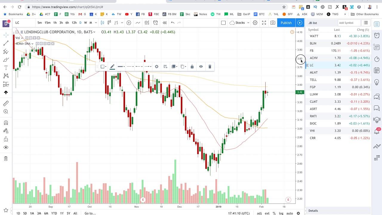 techninės analizės akcijų prekybos strategijos