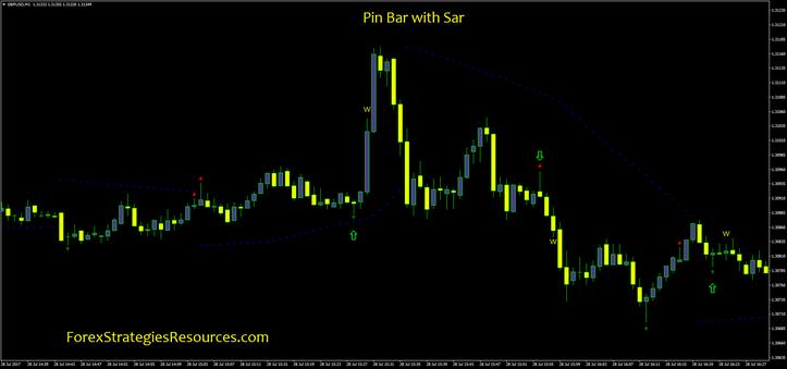 Price Action: Pin baras, Barų prekyba