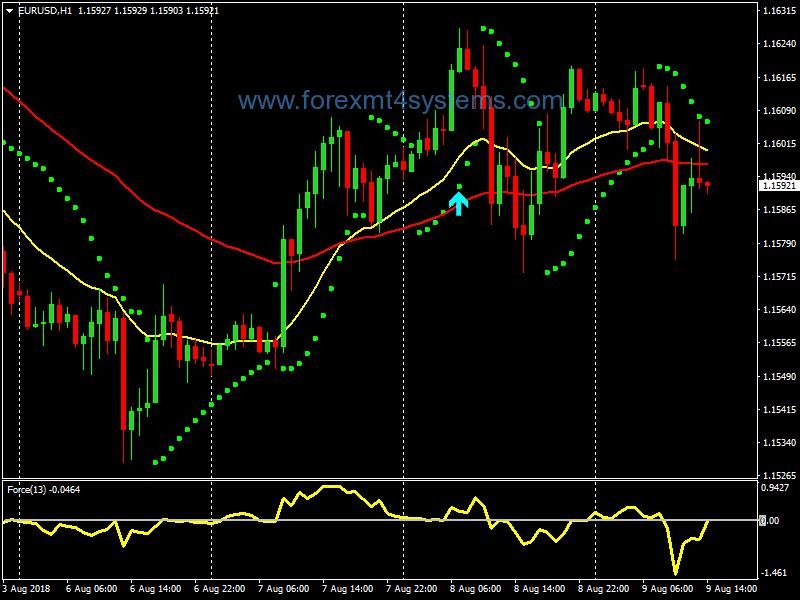 prekybos signalų sistema