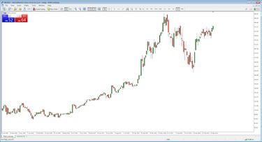 Prekybos tendencijos korekcija, Tendencijos linijos apibrėžimas, Kas yra rinkos tendencijos?