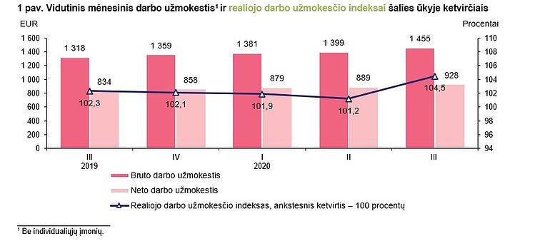 CVbankas.lt: 1800-4000 eurų – darbdaviai pasakoja, kam ir kodėl siūlo tokias algas